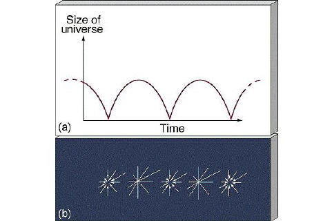 oscillatinguniverse