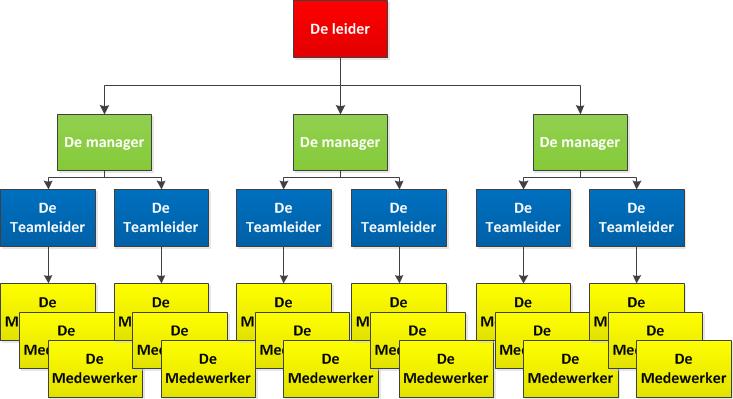 hierarch